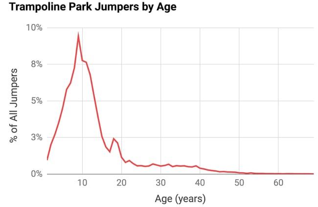 trampoline-park-data