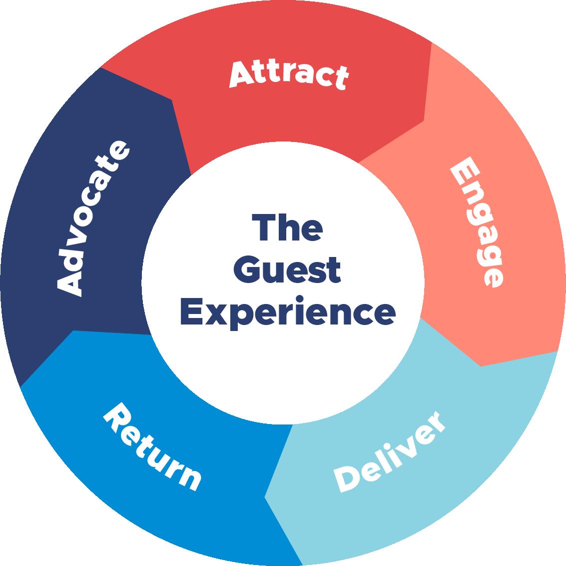 guest experience wheel - final@2x